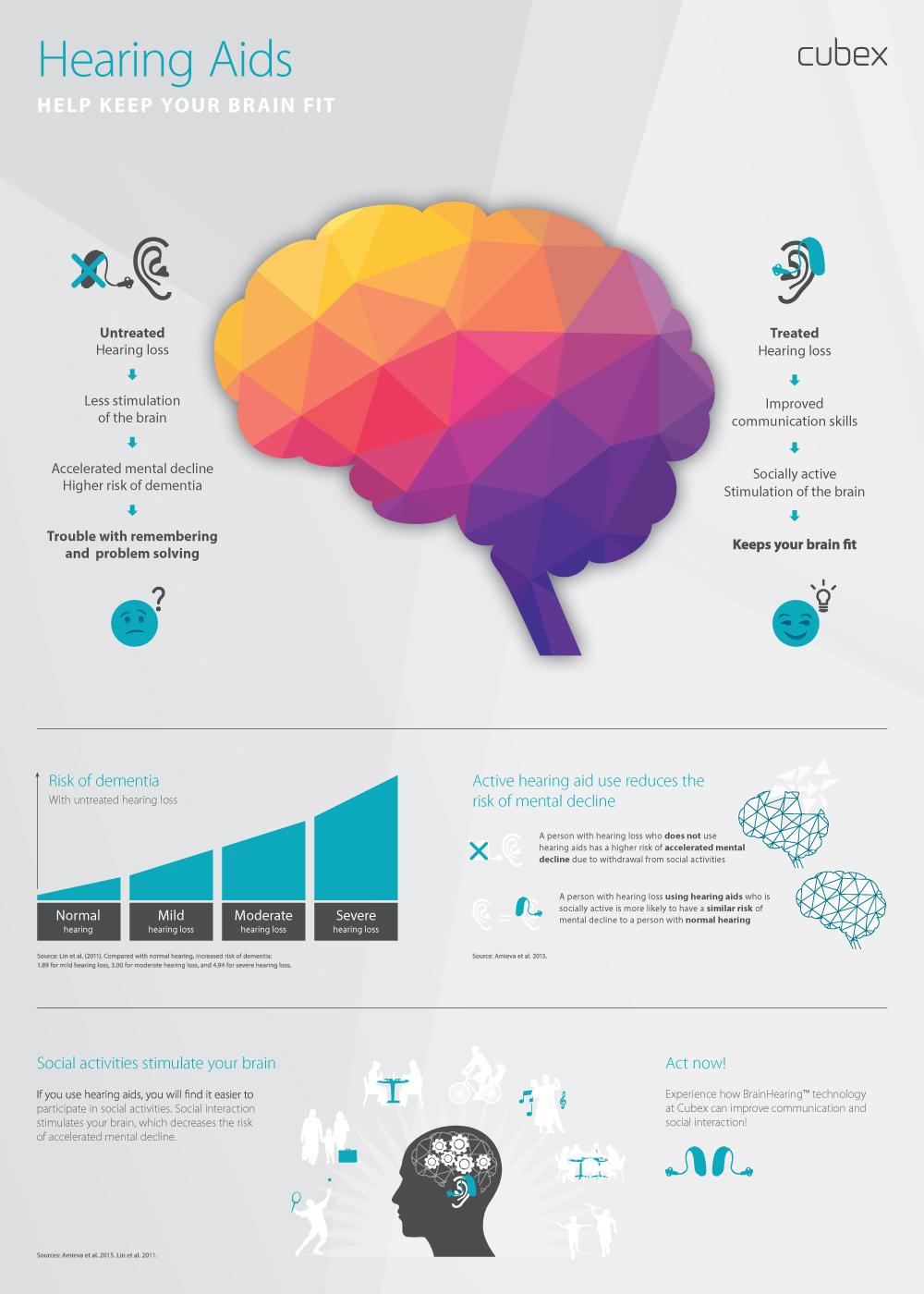 Cubex-BrainHearing-Cognitive-Decline-Poster-v2-Web