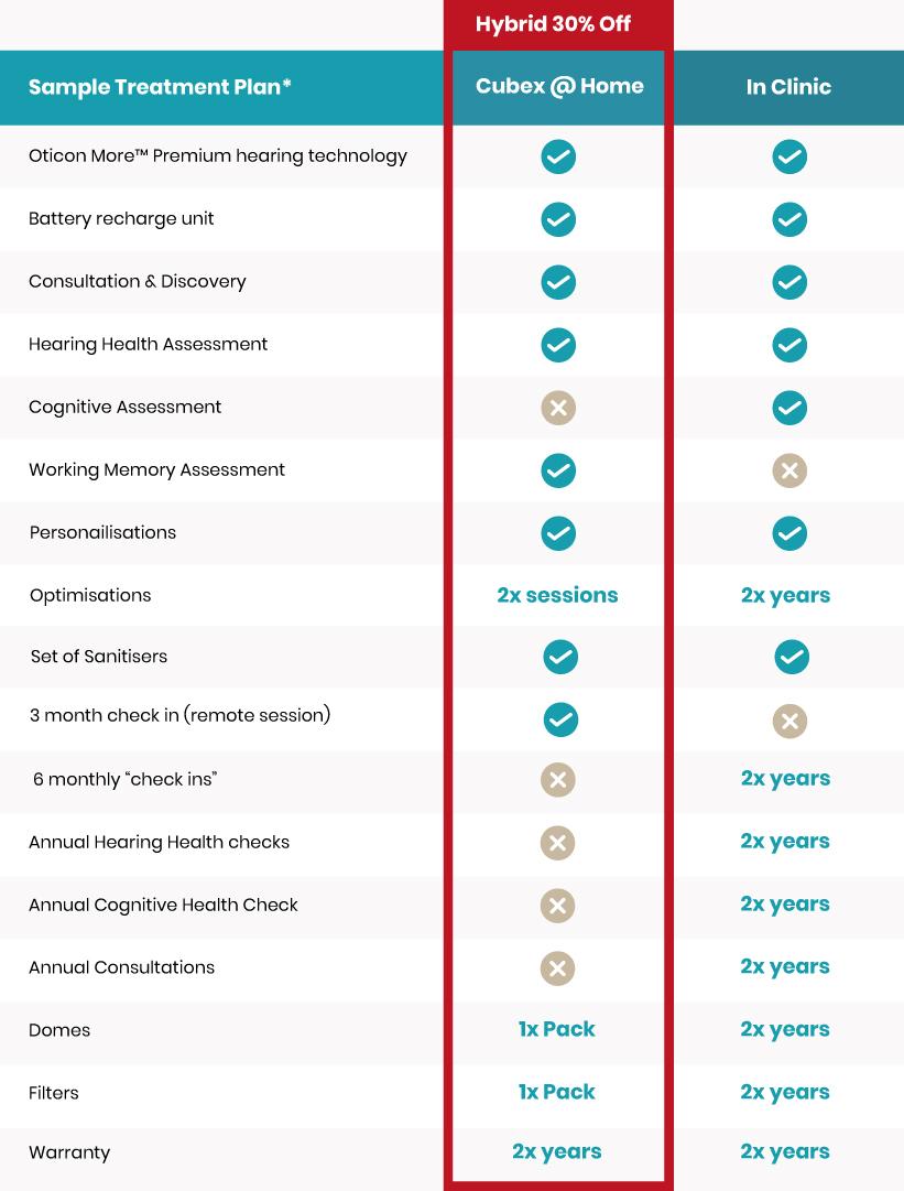 Cubex@ home hearing healthcare plan comparison